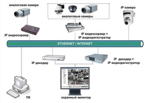 Схема ip-видеонаблюдения.